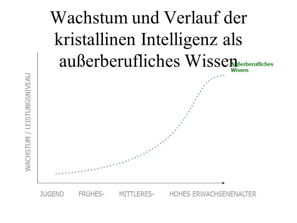 Wachstum und Verlauf der kristallinen Intelligenz als außerberufliches Wissen Außerberufliches Wissen WACHSTUM / LEISTUNGSNIVEAU JUGEND FRÜHES- MITTLE