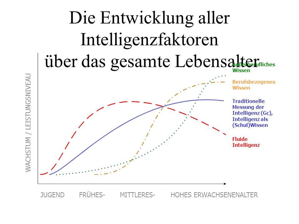 Die Entwicklung aller Intelligenzfaktoren über das gesamte Lebensalter Fluide Intelligenz Traditionelle Messung der Intelligenz (Gc), Intelligenz als