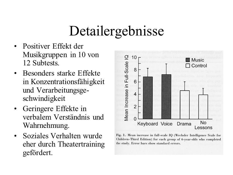 Detailergebnisse Positiver Effekt der Musikgruppen in 10 von 12 Subtests. Besonders starke Effekte in Konzentrationsfähigkeit und Verarbeitungsge- sch