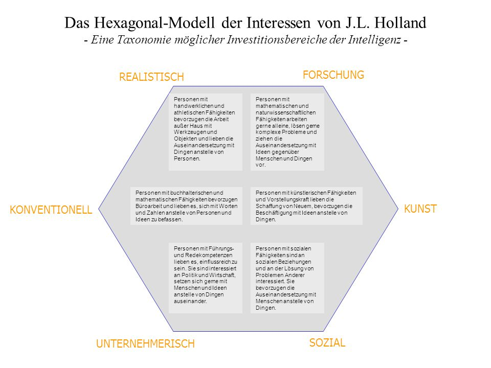Das Hexagonal-Modell der Interessen von J.L. Holland - Eine Taxonomie möglicher Investitionsbereiche der Intelligenz - FORSCHUNG REALISTISCH KUNST KON