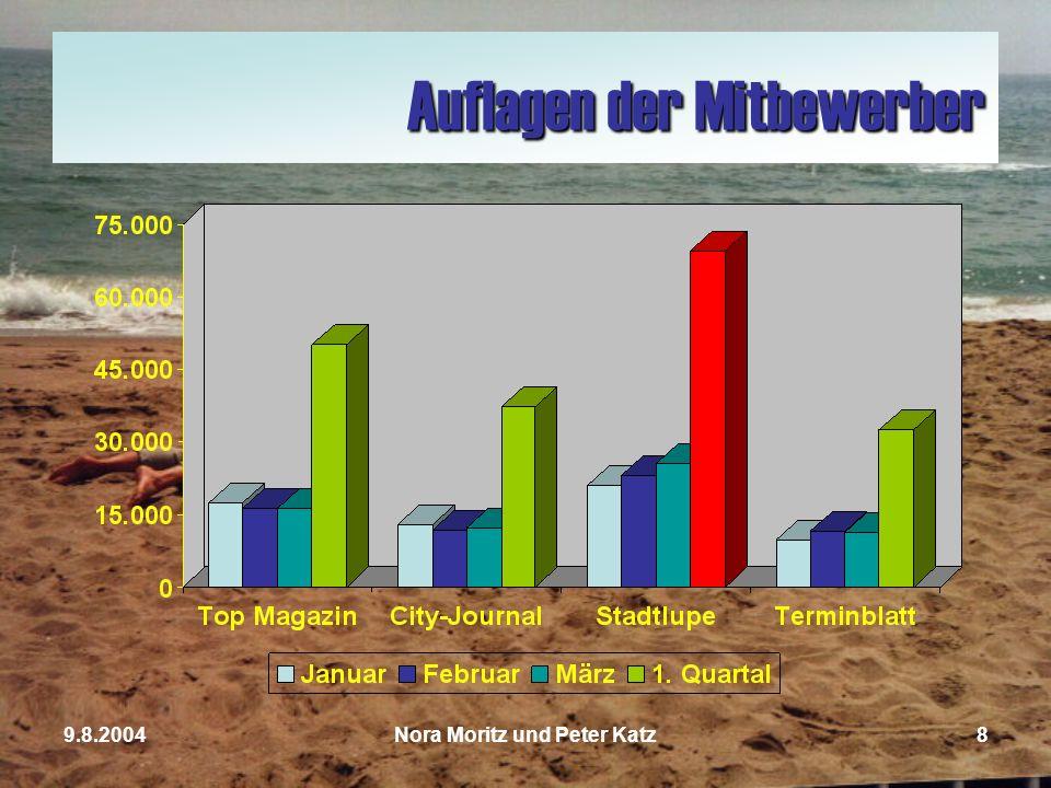Nora Moritz und Peter Katz79.8.2004 Mitbewerber ZeitungErscheinungsjahr Top Magazin1973 City-Journal1979 Stadtlupe2000 Terminblatt1997