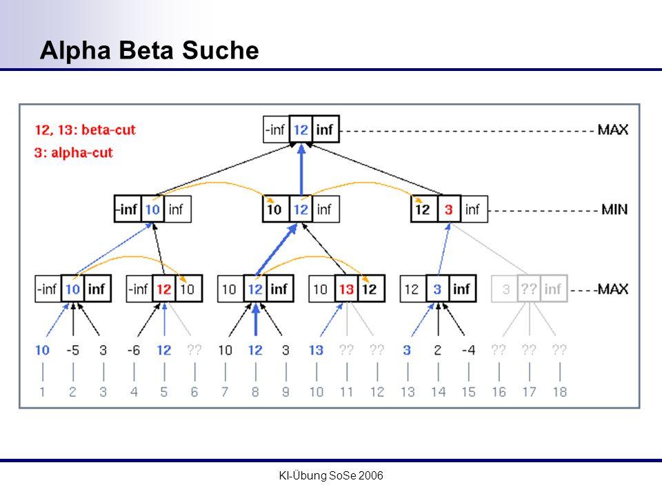 KI-Übung SoSe 2006 Alpha Beta Suche