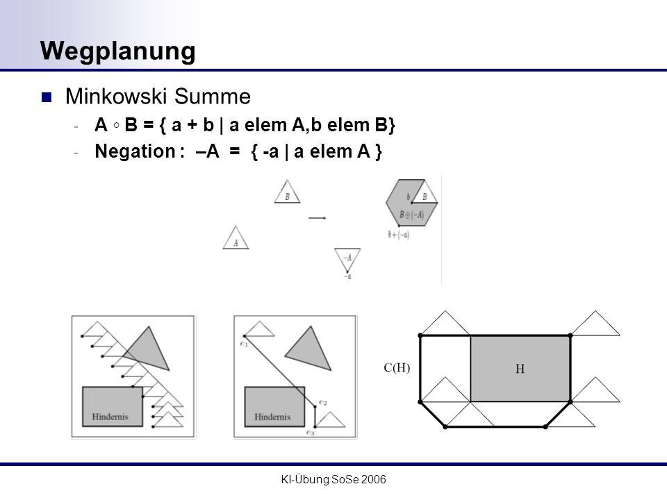 KI-Übung SoSe 2006 Wegplanung Minkowski Summe - A B = { a + b   a elem A,b elem B} - Negation : –A = { -a   a elem A }
