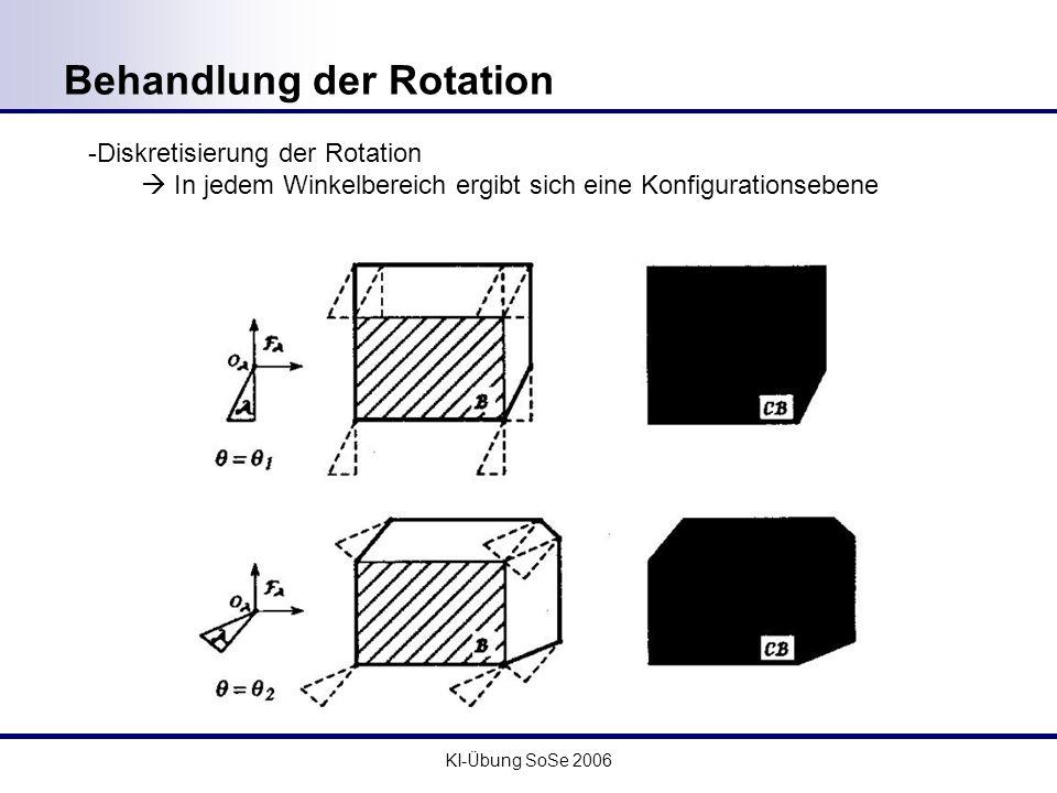 KI-Übung SoSe 2006 Der Gelenkraum Beispiel: Gelenkmechanismus mit 2 Drehgelenken