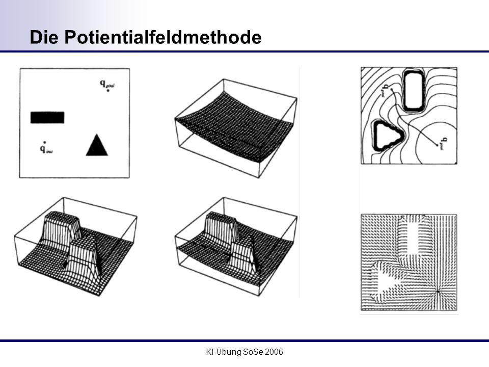 KI-Übung SoSe 2006 Die Potientialfeldmethode