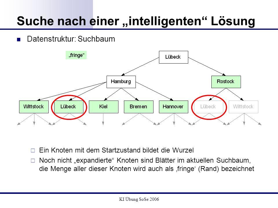 KI Übung SoSe 2006 Suche nach einer intelligenten Lösung Datenstruktur: Suchbaum Ein Knoten mit dem Startzustand bildet die Wurzel Noch nicht expandie