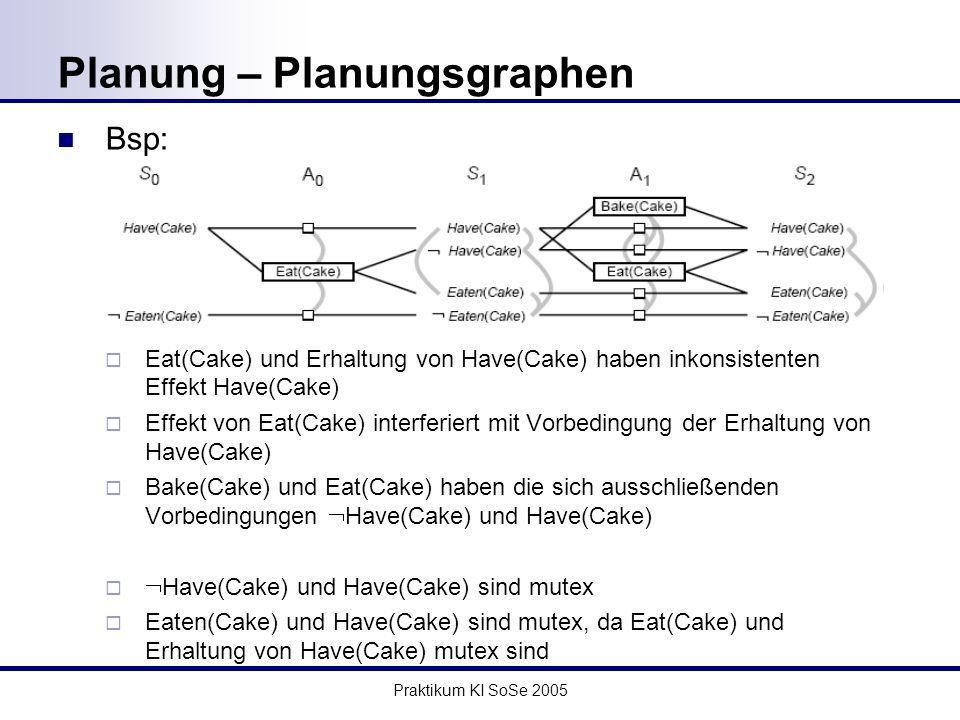 Praktikum KI SoSe 2005 Planung – Planungsgraphen Bsp: Eat(Cake) und Erhaltung von Have(Cake) haben inkonsistenten Effekt Have(Cake) Effekt von Eat(Cake) interferiert mit Vorbedingung der Erhaltung von Have(Cake) Bake(Cake) und Eat(Cake) haben die sich ausschließenden Vorbedingungen Have(Cake) und Have(Cake) Have(Cake) und Have(Cake) sind mutex Eaten(Cake) und Have(Cake) sind mutex, da Eat(Cake) und Erhaltung von Have(Cake) mutex sind
