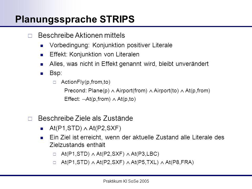 Praktikum KI SoSe 2005 Planungssprache STRIPS Beschreibe Aktionen mittels Vorbedingung: Konjunktion positiver Literale Effekt: Konjunktion von Literalen Alles, was nicht in Effekt genannt wird, bleibt unverändert Bsp: ActionFly(p,from,to) Precond: Plane(p) Airport(from) Airport(to) At(p,from) Effect: At(p,from) At(p,to) Beschreibe Ziele als Zustände At(P1,STD) At(P2,SXF) Ein Ziel ist erreicht, wenn der aktuelle Zustand alle Literale des Zielzustands enthält At(P1,STD) At(P2,SXF) At(P3,LBC) At(P1,STD) At(P2,SXF) At(P5,TXL) At(P8,FRA)