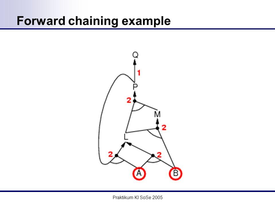 Praktikum KI SoSe 2005 Forward chaining example
