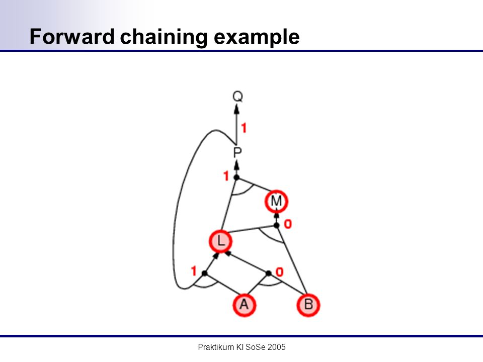 Praktikum KI SoSe 2005 Forward chaining example
