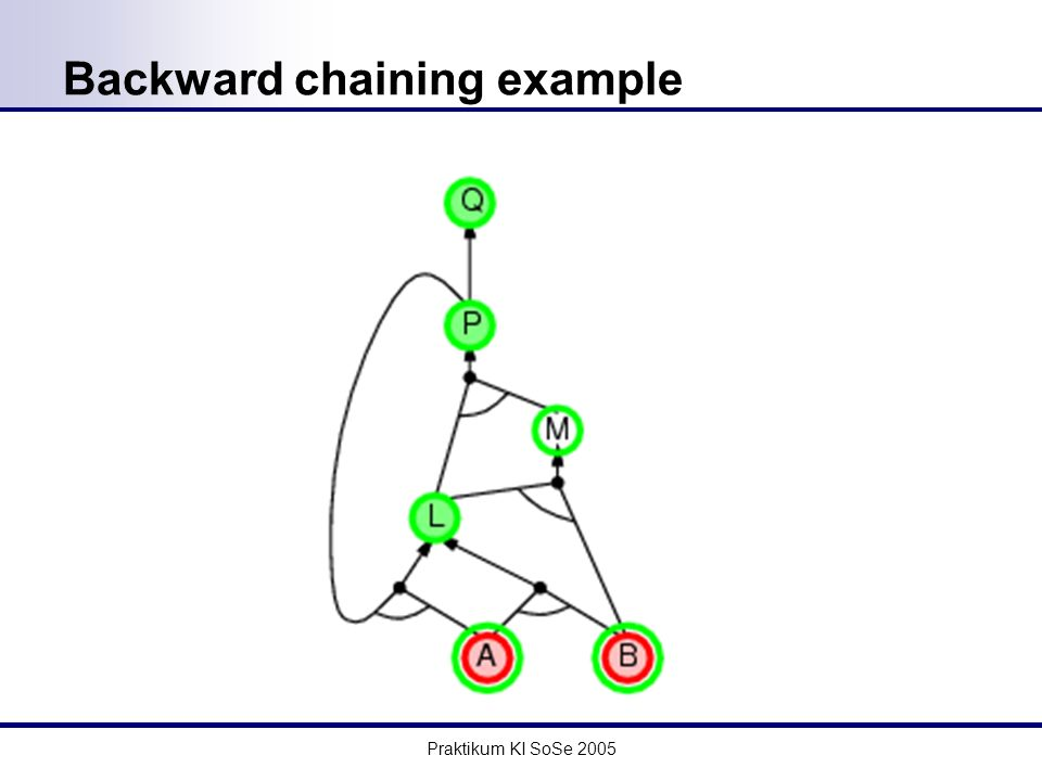 Praktikum KI SoSe 2005 Backward chaining example
