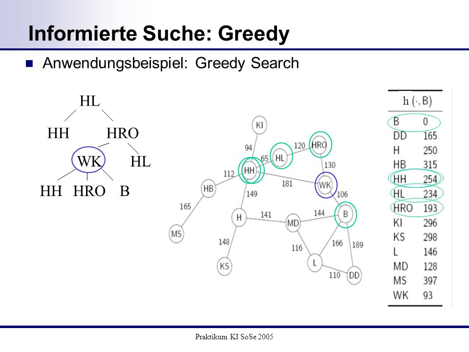 Praktikum KI SoSe 2005 Anwendungsbeispiel: Greedy Search Informierte Suche: Greedy HL HHHRO WKHL HHBHRO h
