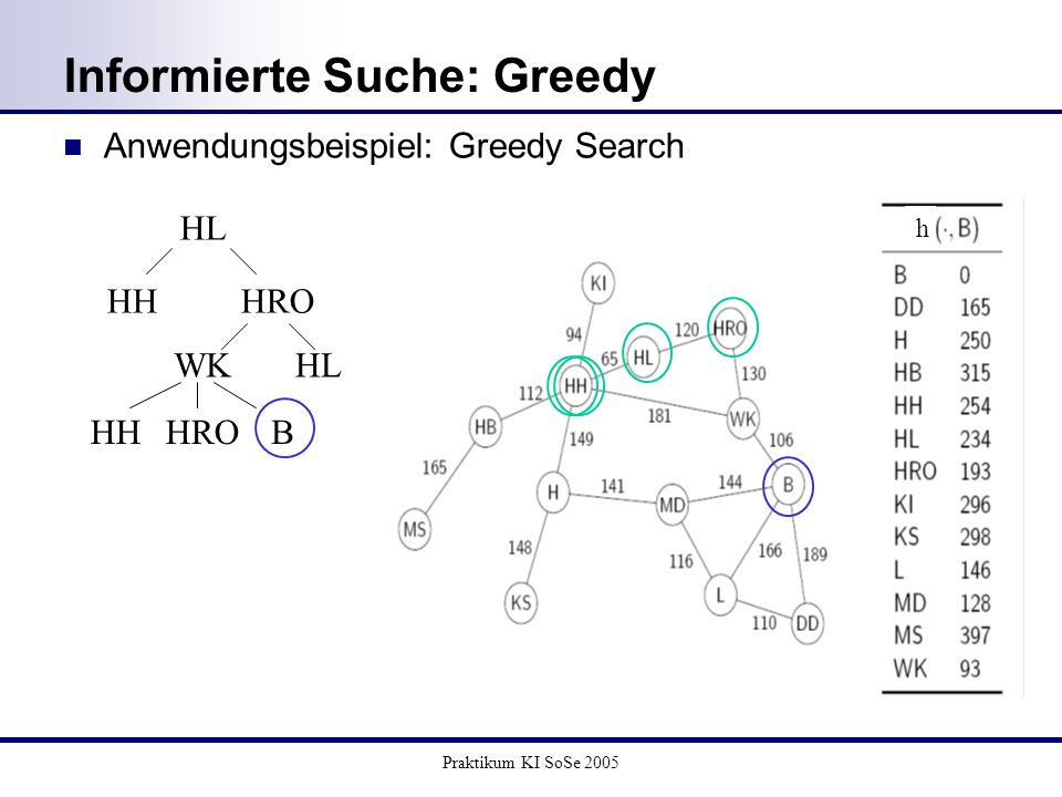 Praktikum KI SoSe 2005 Anwendungsbeispiel: Greedy Search Informierte Suche: Greedy h HL HHHRO WKHL HHBHRO