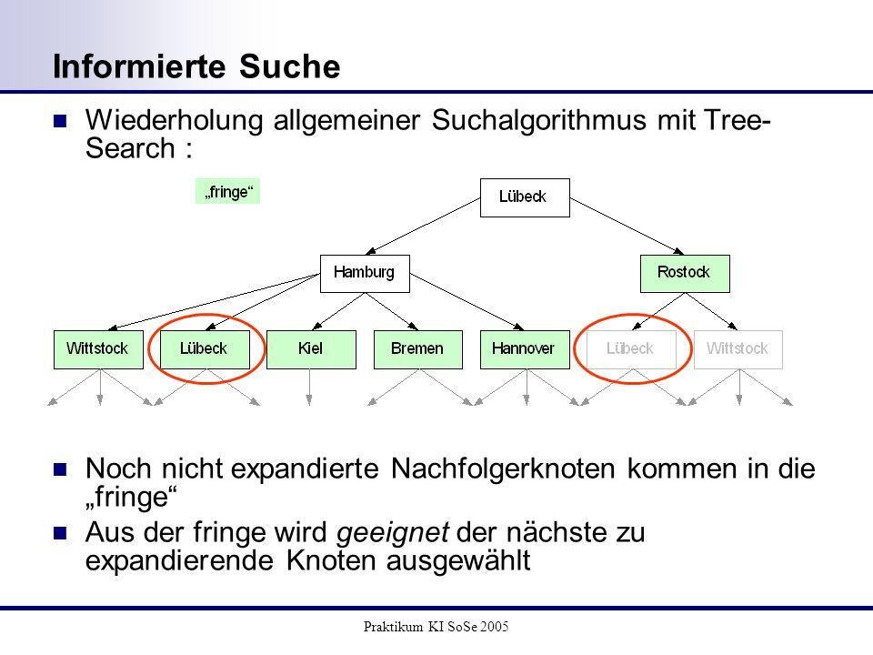 Praktikum KI SoSe 2005 Informierte Suche Wiederholung allgemeiner Suchalgorithmus mit Tree- Search : Noch nicht expandierte Nachfolgerknoten kommen in