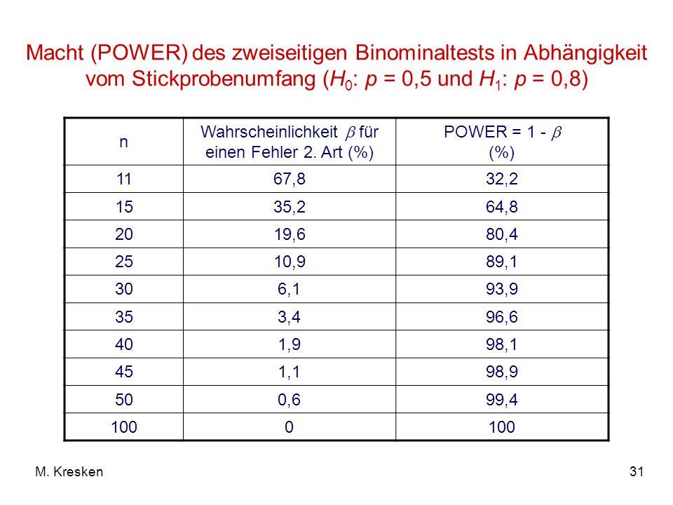 31M. Kresken Macht (POWER) des zweiseitigen Binominaltests in Abhängigkeit vom Stickprobenumfang (H 0 : p = 0,5 und H 1 : p = 0,8) n Wahrscheinlichkei