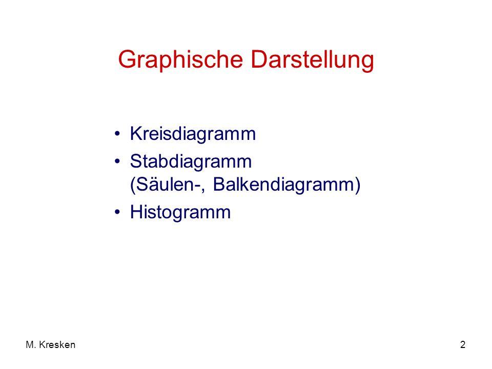 2M. Kresken Graphische Darstellung Kreisdiagramm Stabdiagramm (Säulen-, Balkendiagramm) Histogramm