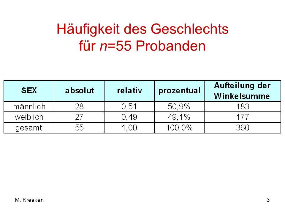3M. Kresken Häufigkeit des Geschlechts für n=55 Probanden