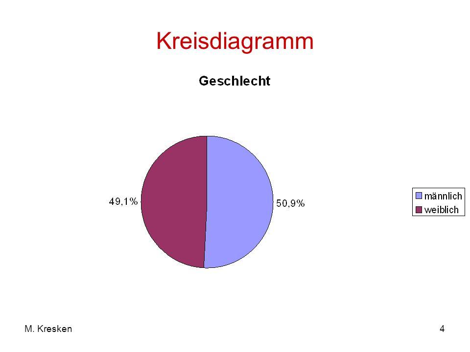 4M. Kresken Kreisdiagramm