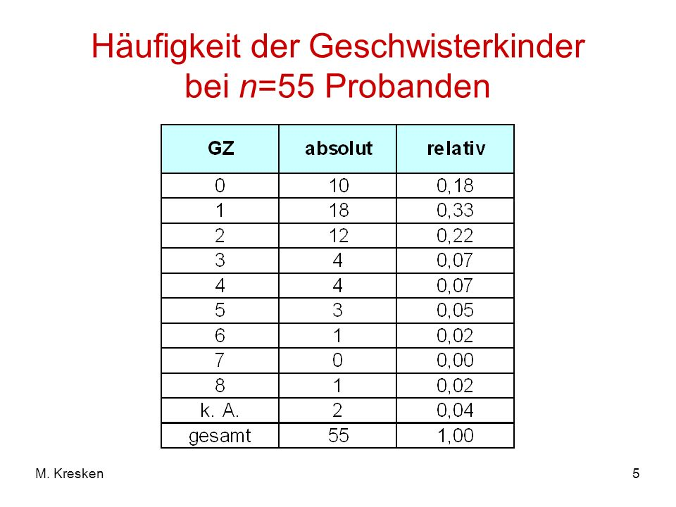 5M. Kresken Häufigkeit der Geschwisterkinder bei n=55 Probanden