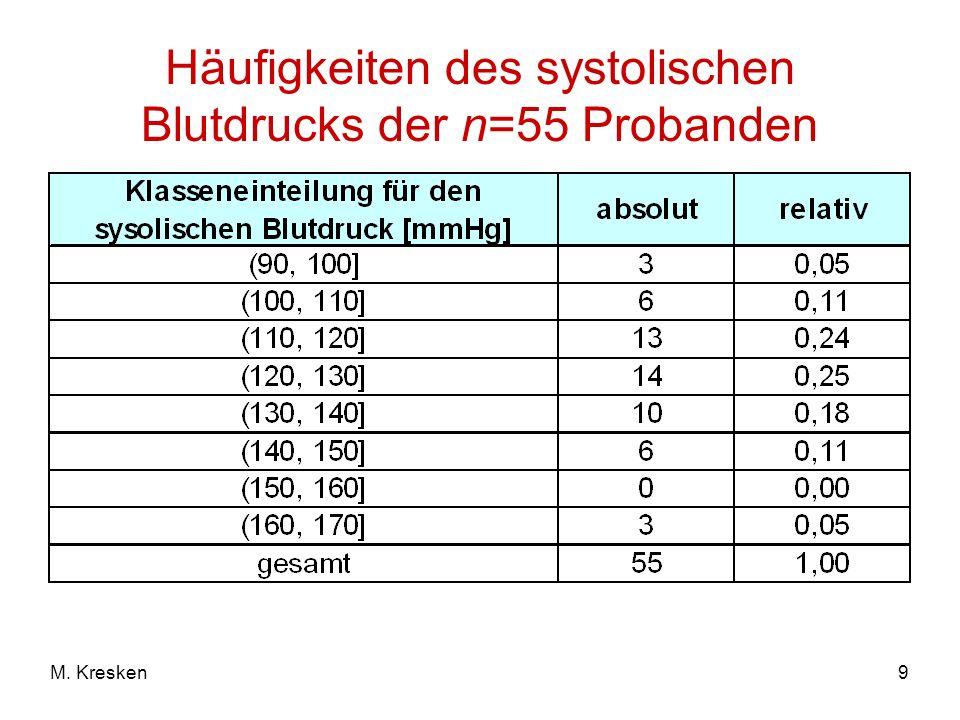 9M. Kresken Häufigkeiten des systolischen Blutdrucks der n=55 Probanden