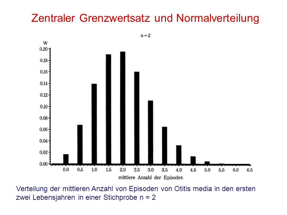 Zentraler Grenzwertsatz und Normalverteilung Verteilung der mittleren Anzahl von Episoden von Otitis media in den ersten zwei Lebensjahren in einer St