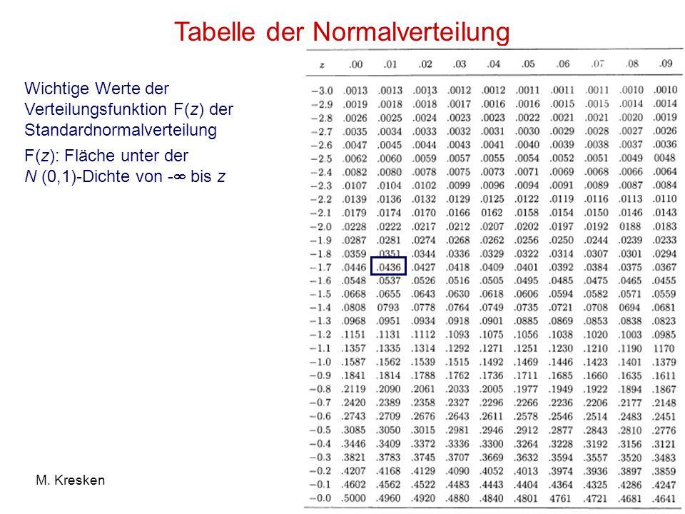 40M. Kresken Tabelle der Normalverteilung Wichtige Werte der Verteilungsfunktion F(z) der Standardnormalverteilung F(z): Fläche unter der N (0,1)-Dich