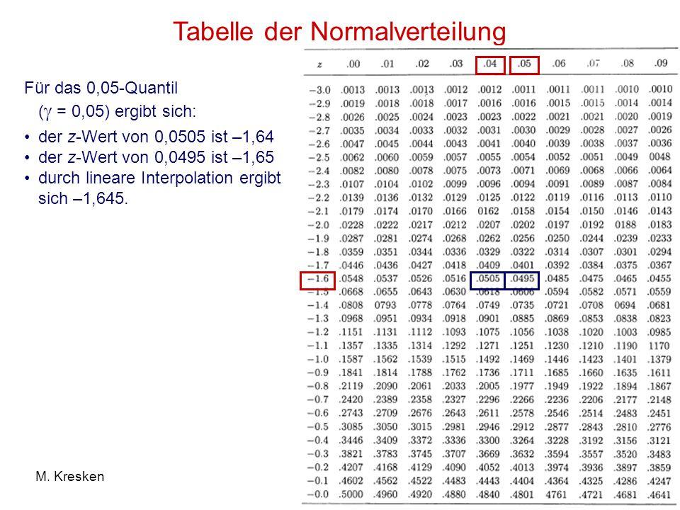 45M. Kresken Tabelle der Normalverteilung Für das 0,05-Quantil ( = 0,05) ergibt sich: der z-Wert von 0,0505 ist –1,64 der z-Wert von 0,0495 ist –1,65