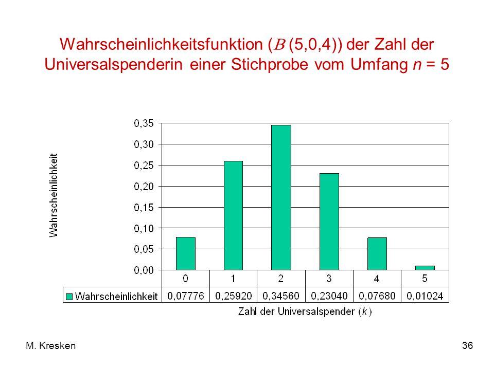 36M. Kresken Wahrscheinlichkeitsfunktion ( (5,0,4)) der Zahl der Universalspenderin einer Stichprobe vom Umfang n = 5