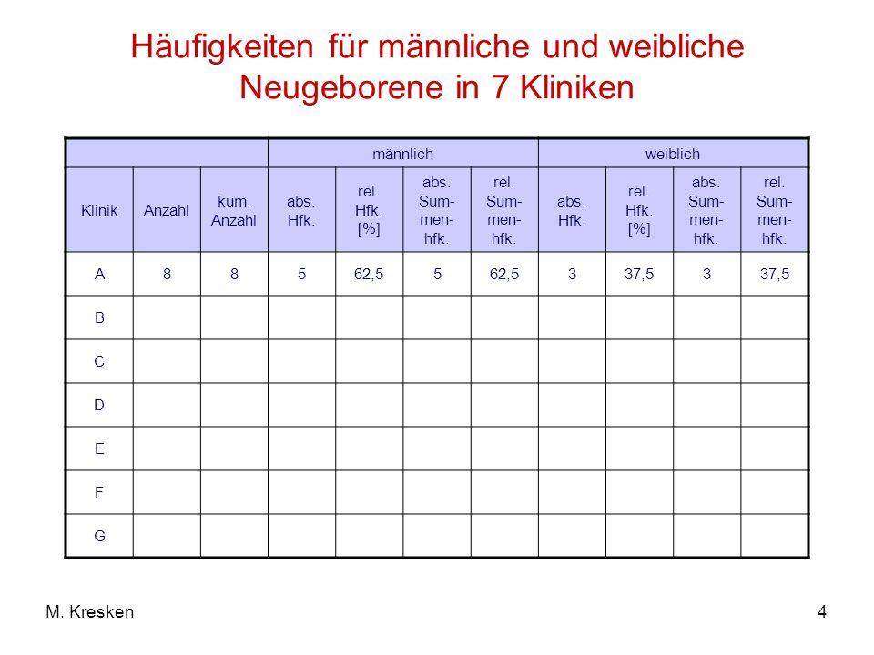 4M. Kresken Häufigkeiten für männliche und weibliche Neugeborene in 7 Kliniken männlichweiblich KlinikAnzahl kum. Anzahl abs. Hfk. rel. Hfk. [%] abs.