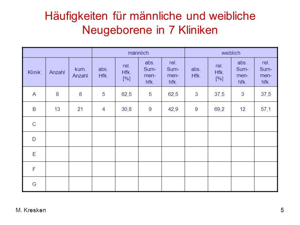 5M. Kresken Häufigkeiten für männliche und weibliche Neugeborene in 7 Kliniken männlichweiblich KlinikAnzahl kum. Anzahl abs. Hfk. rel. Hfk. [%] abs.