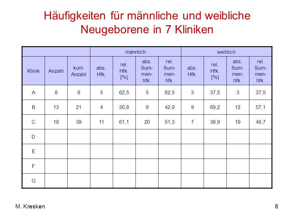 6M. Kresken Häufigkeiten für männliche und weibliche Neugeborene in 7 Kliniken männlichweiblich KlinikAnzahl kum. Anzahl abs. Hfk. rel. Hfk. [%] abs.
