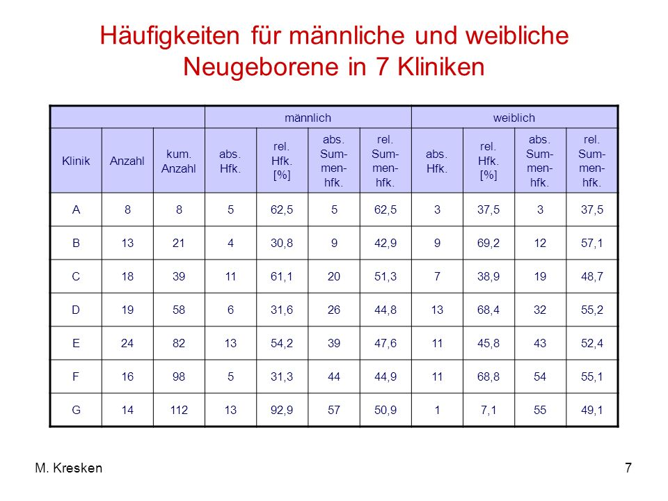 7M. Kresken Häufigkeiten für männliche und weibliche Neugeborene in 7 Kliniken männlichweiblich KlinikAnzahl kum. Anzahl abs. Hfk. rel. Hfk. [%] abs.