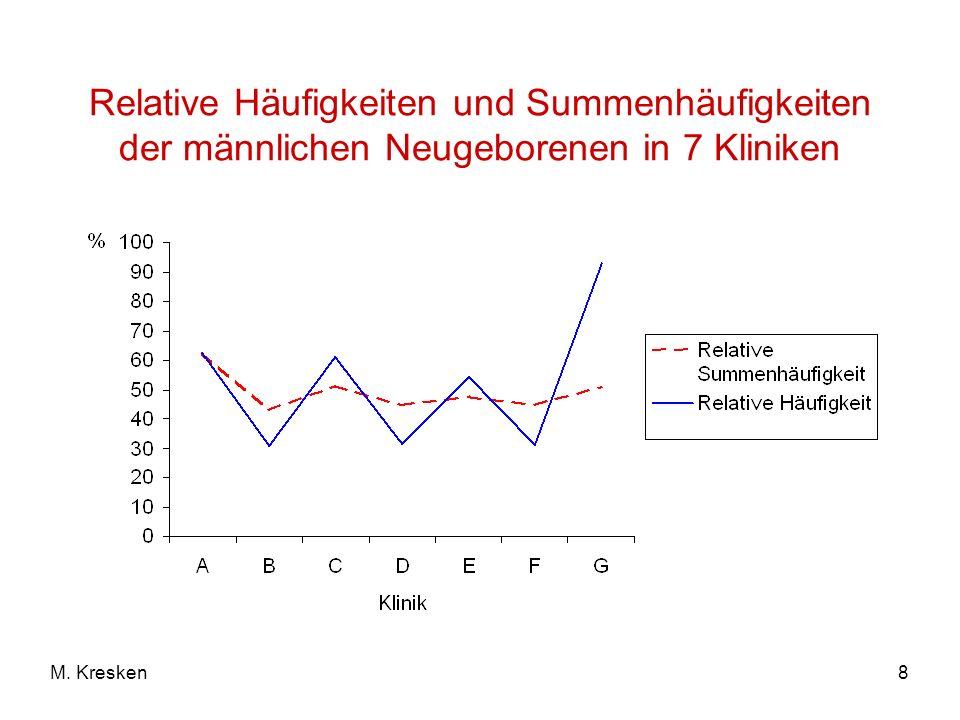 8M. Kresken Relative Häufigkeiten und Summenhäufigkeiten der männlichen Neugeborenen in 7 Kliniken