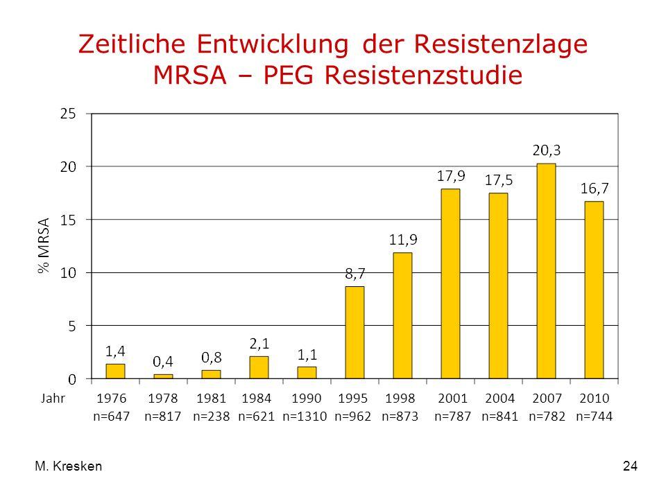 24M. Kresken Zeitliche Entwicklung der Resistenzlage MRSA – PEG Resistenzstudie 1976 n=647 1978 n=817 1981 n=238 1990 n=1310 1995 n=962 1998 n=873 200