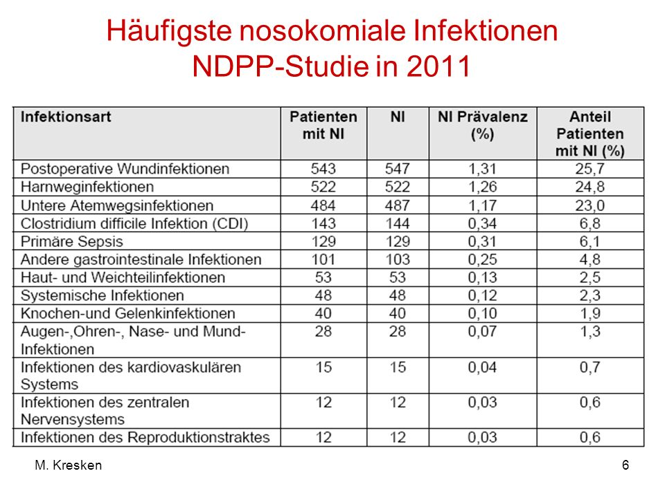 6M. Kresken Häufigste nosokomiale Infektionen NDPP-Studie in 2011