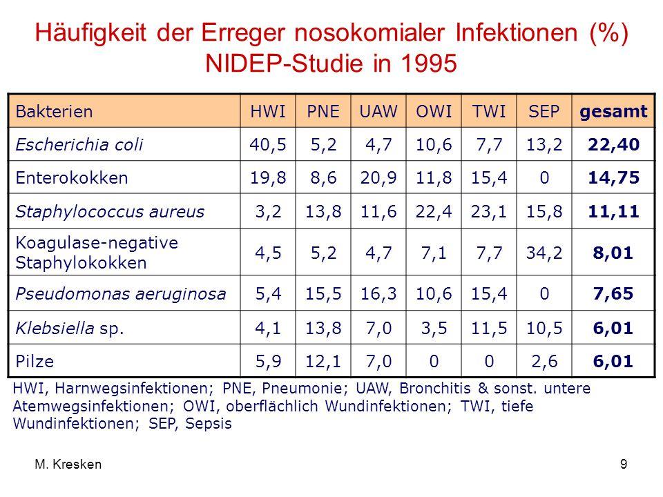 9M. Kresken Häufigkeit der Erreger nosokomialer Infektionen (%) NIDEP-Studie in 1995 BakterienHWIPNEUAWOWITWISEPgesamt Escherichia coli40,55,24,710,67