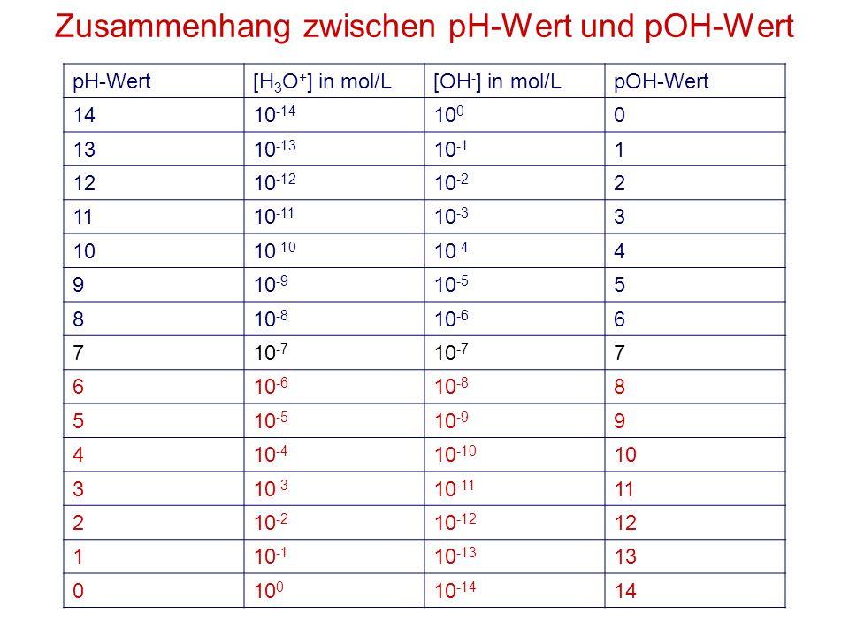 Zusammenhang zwischen pH-Wert und pOH-Wert pH-Wert[H 3 O + ] in mol/L[OH - ] in mol/LpOH-Wert 1410 -14 10 0 0 1310 -13 10 -1 1 1210 -12 10 -2 2 1110 -