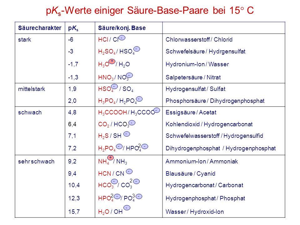 pK s -Werte einiger Säure-Base-Paare bei 15° C SäurecharakterpKspKs Säure/konj. Base stark-6HCl / ClChlorwasserstoff / Chlorid -3H 2 SO 4 / HSO 4 Schw