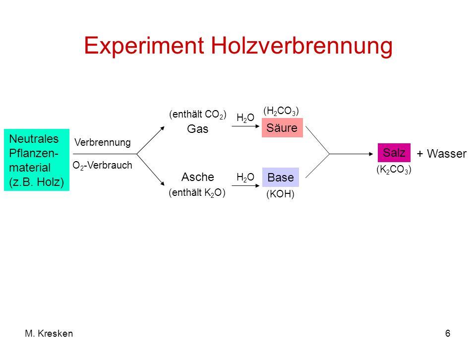 6M. Kresken Neutrales Pflanzen- material (z.B. Holz) Verbrennung O 2 -Verbrauch Gas (enthält CO 2 ) (enthält K 2 O) Asche H2OH2O H2OH2O Säure (H 2 CO