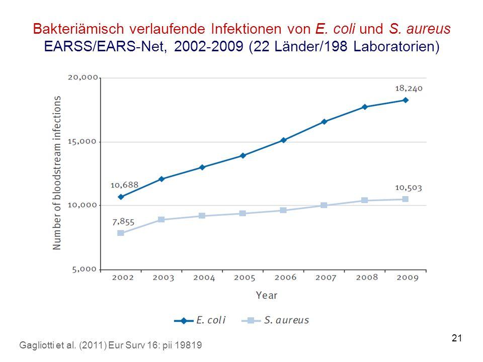 21 Bakteriämisch verlaufende Infektionen von E. coli und S. aureus EARSS/EARS-Net, 2002-2009 (22 Länder/198 Laboratorien) Gagliotti et al. (2011) Eur