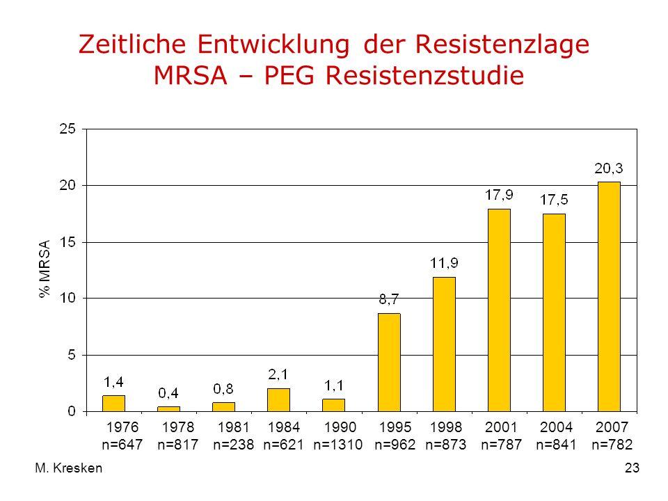23M. Kresken Zeitliche Entwicklung der Resistenzlage MRSA – PEG Resistenzstudie 1976 n=647 1978 n=817 1981 n=238 1984 n=621 1990 n=1310 1995 n=962 199