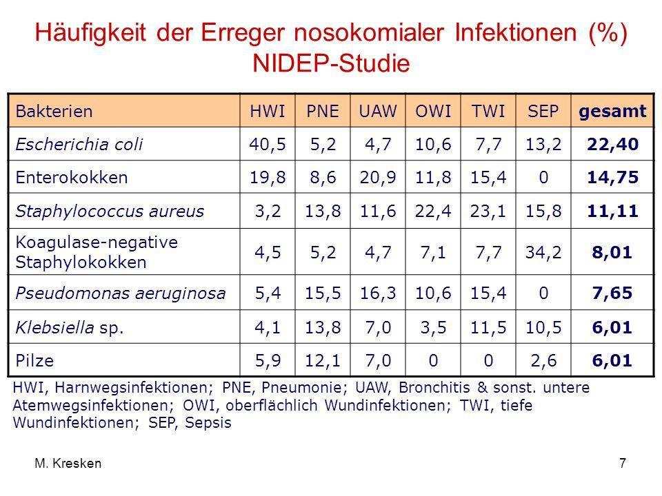 7M. Kresken Häufigkeit der Erreger nosokomialer Infektionen (%) NIDEP-Studie BakterienHWIPNEUAWOWITWISEPgesamt Escherichia coli40,55,24,710,67,713,222