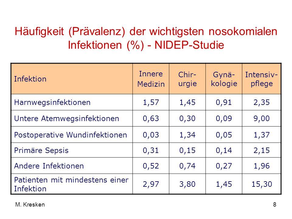 8M. Kresken Häufigkeit (Prävalenz) der wichtigsten nosokomialen Infektionen (%) - NIDEP-Studie Infektion Innere Medizin Chir- urgie Gynä- kologie Inte
