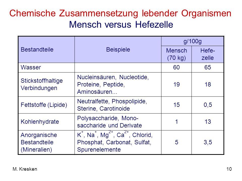 10M. Kresken Chemische Zusammensetzung lebender Organismen Mensch versus Hefezelle BestandteileBeispiele g/100g Mensch (70 kg) Hefe- zelle Wasser6065