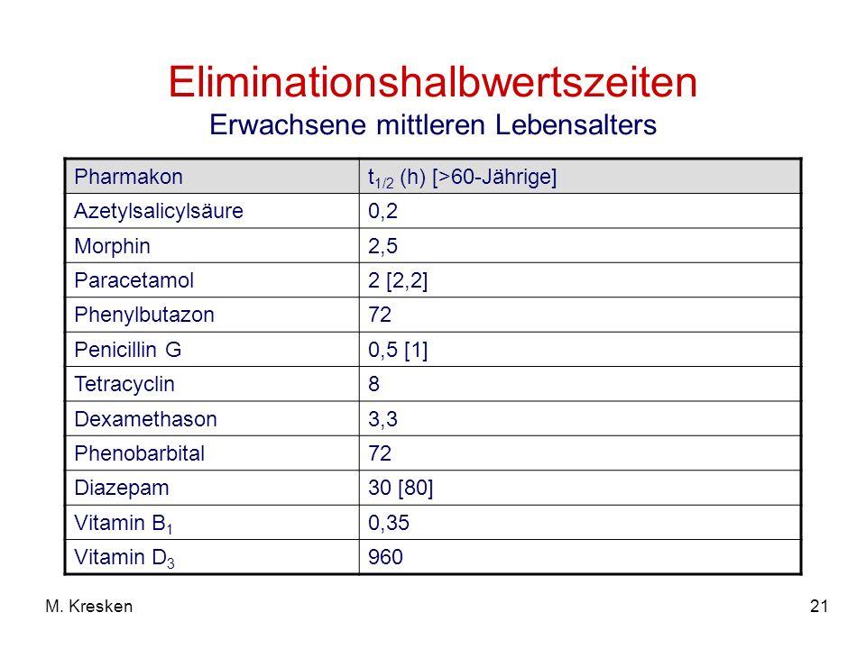 21M. Kresken Eliminationshalbwertszeiten Erwachsene mittleren Lebensalters Pharmakont 1/2 (h) [>60-Jährige] Azetylsalicylsäure0,2 Morphin2,5 Paracetam