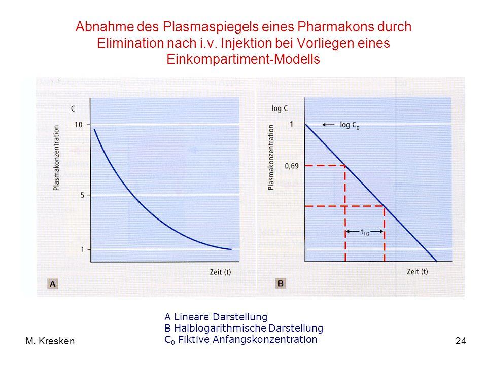 24M. Kresken Abnahme des Plasmaspiegels eines Pharmakons durch Elimination nach i.v. Injektion bei Vorliegen eines Einkompartiment-Modells A Lineare D