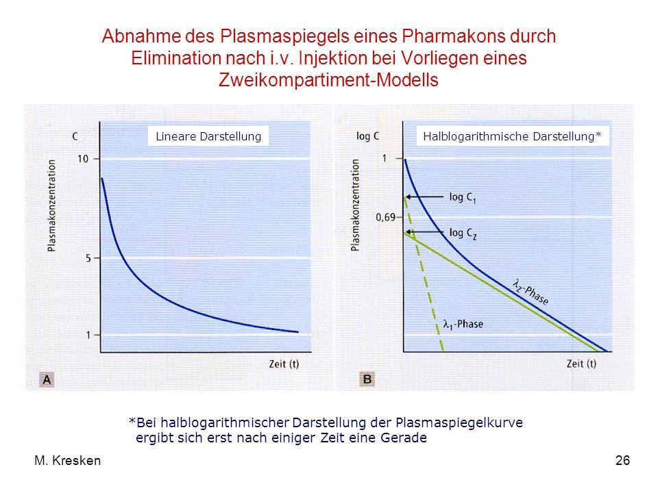 26M. Kresken Abnahme des Plasmaspiegels eines Pharmakons durch Elimination nach i.v. Injektion bei Vorliegen eines Zweikompartiment-Modells Lineare Da
