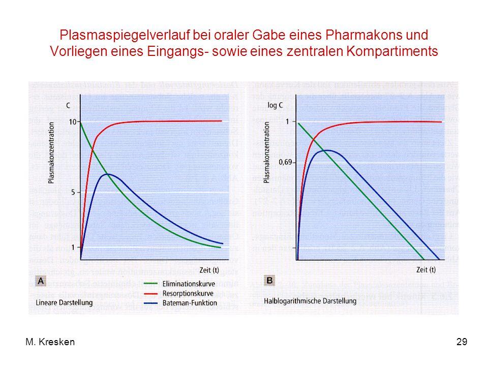 29M. Kresken Plasmaspiegelverlauf bei oraler Gabe eines Pharmakons und Vorliegen eines Eingangs- sowie eines zentralen Kompartiments