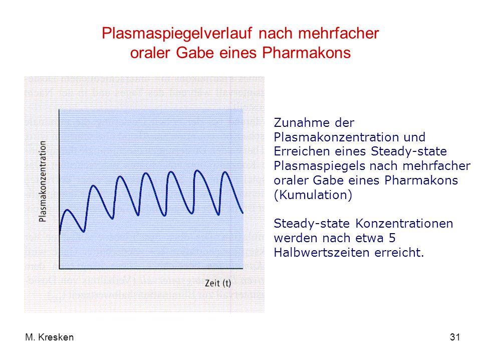 31M. Kresken Plasmaspiegelverlauf nach mehrfacher oraler Gabe eines Pharmakons Zunahme der Plasmakonzentration und Erreichen eines Steady-state Plasma