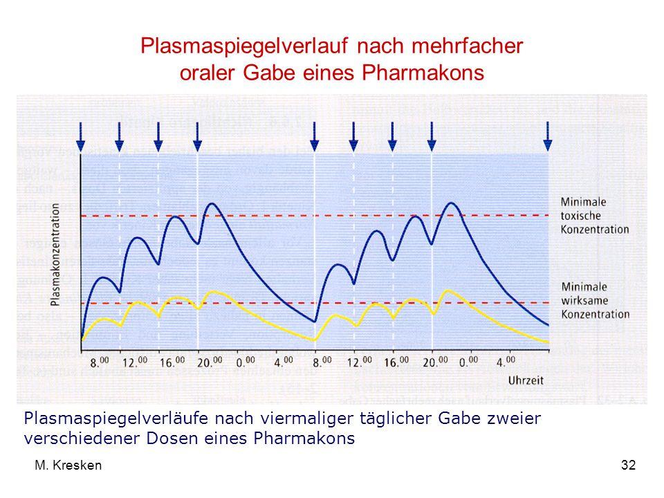 32M. Kresken Plasmaspiegelverlauf nach mehrfacher oraler Gabe eines Pharmakons Plasmaspiegelverläufe nach viermaliger täglicher Gabe zweier verschiede